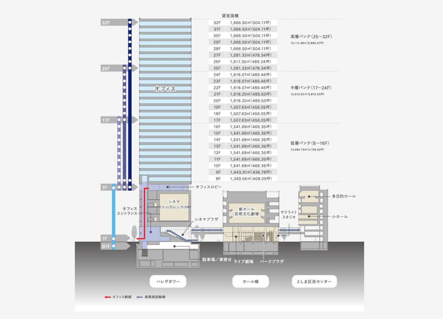 【池袋駅】2020年夏ハレザ池袋オープン前、現時点の公開情報2019①の断面図